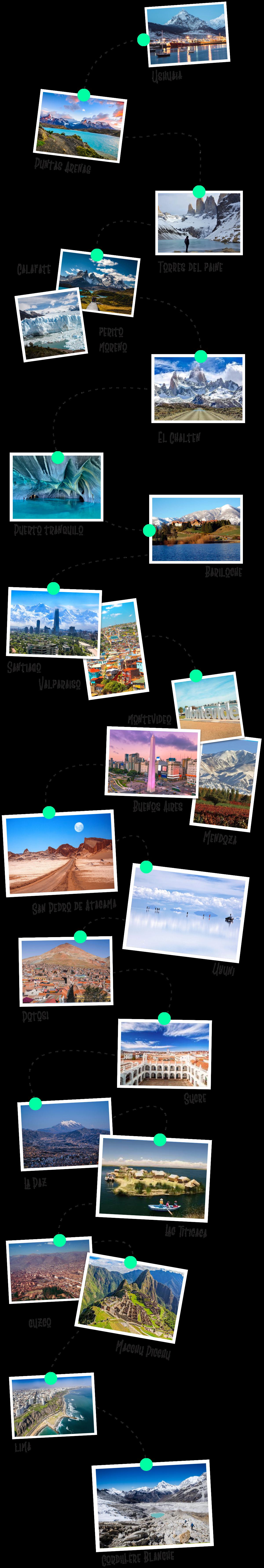 itinéraire-Amérique du sud